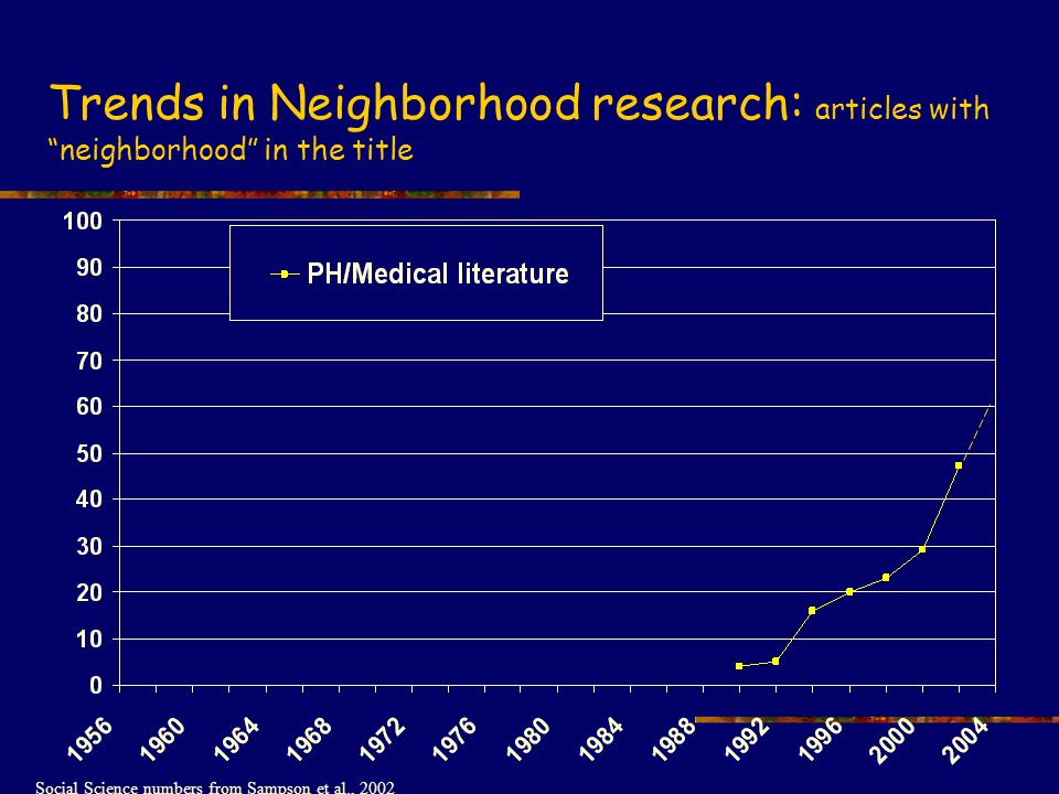 Trends in Neighborhood research: articles with neighborhood in the title Social Science numbers from Sampson et al., 2002