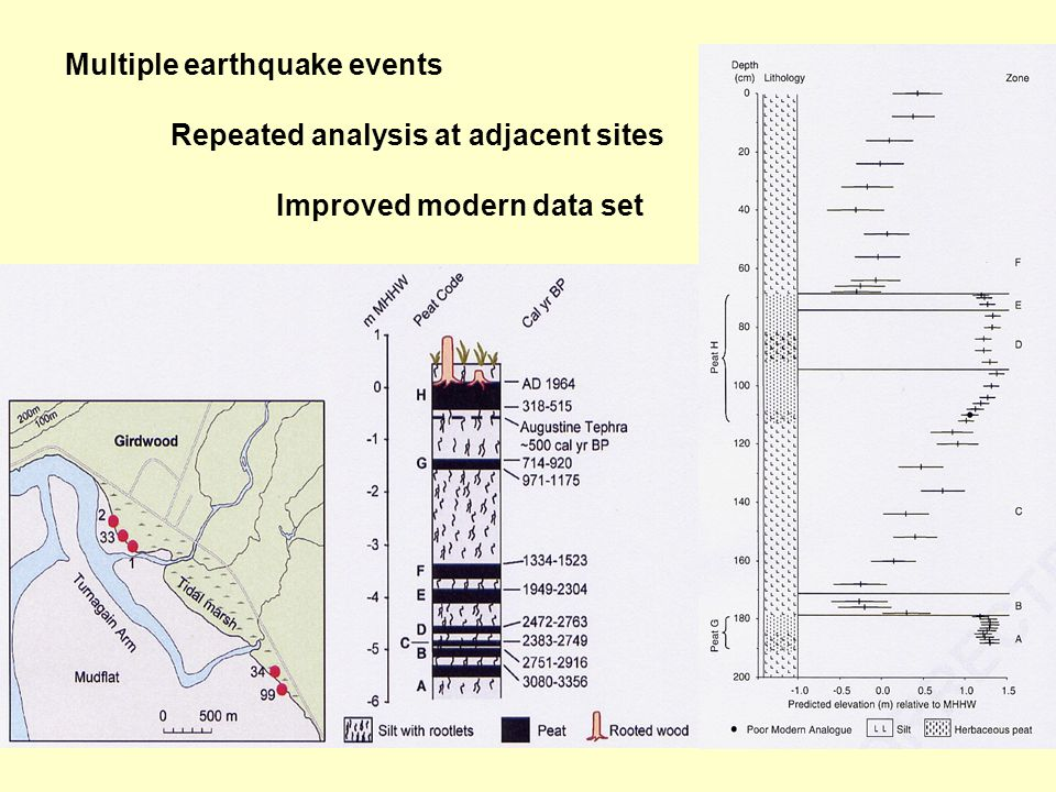 Multiple earthquake events Repeated analysis at adjacent sites Improved modern data set