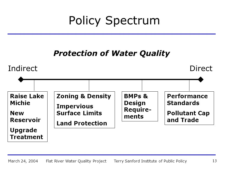 Terry Sanford Institute of Public PolicyFlat River Water Quality ProjectMarch 24, 2004 13 Policy Spectrum IndirectDirect Protection of Water Quality BMPs & Design Require- ments Raise Lake Michie New Reservoir Upgrade Treatment Performance Standards Pollutant Cap and Trade Zoning & Density Impervious Surface Limits Land Protection