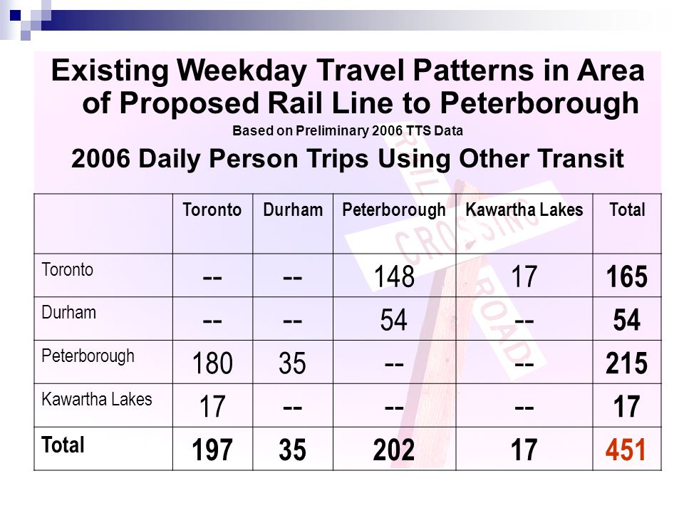 Existing Weekday Travel Patterns in Area of Proposed Rail Line to Peterborough Based on Preliminary 2006 TTS Data 2006 Daily Person Trips Using Other Transit TorontoDurhamPeterboroughKawartha LakesTotal Toronto -- 14817 165 Durham -- 54 -- 54 Peterborough 18035 -- 215 Kawartha Lakes 17 -- 17 Total 1973520217451