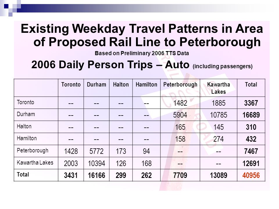 Existing Weekday Travel Patterns in Area of Proposed Rail Line to Peterborough Based on Preliminary 2006 TTS Data 2006 Daily Person Trips – Auto (incl
