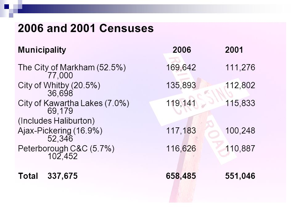 2006 and 2001 Censuses Municipality 20062001 The City of Markham (52.5%)169,642111,276 77,000 City of Whitby (20.5%)135,893112,802 36,698 City of Kawartha Lakes (7.0%)119,141115,833 69,179 (Includes Haliburton) Ajax-Pickering (16.9%)117,183100,248 52,346 Peterborough C&C (5.7%)116,626110,887 102,452 Total337,675658,485551,046