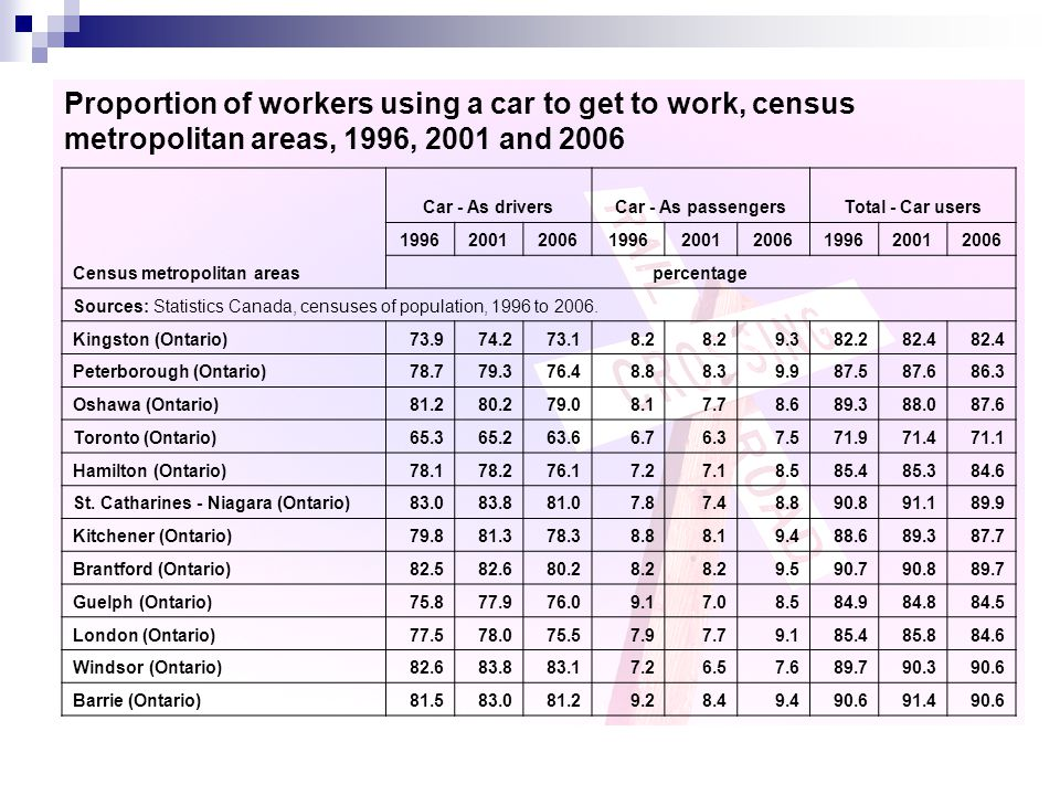 Proportion of workers using a car to get to work, census metropolitan areas, 1996, 2001 and 2006 Census metropolitan areas Car - As driversCar - As passengersTotal - Car users 199620012006199620012006199620012006 percentage Sources: Statistics Canada, censuses of population, 1996 to 2006.