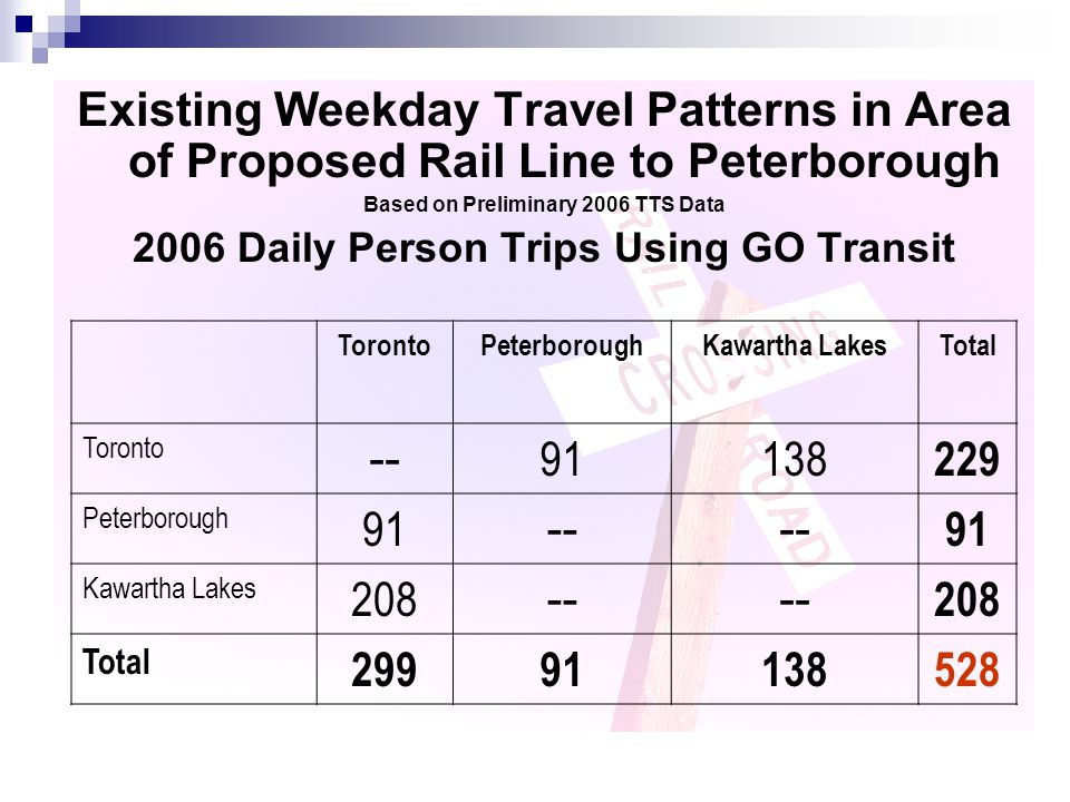 Existing Weekday Travel Patterns in Area of Proposed Rail Line to Peterborough Based on Preliminary 2006 TTS Data 2006 Daily Person Trips Using GO Tra