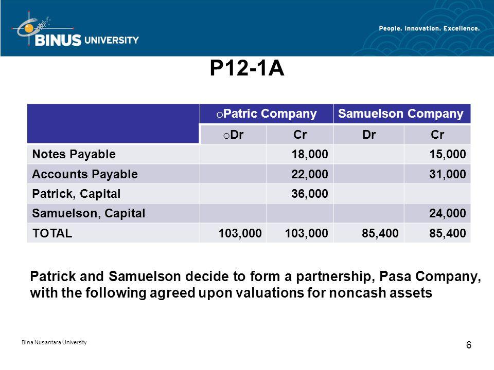 P12-1A Patrick CompanySamuelson Company Accounts receivable$ 17,50026,000 Allowance for doubtful accounts 4,5004,000 Merchandise inventory28,00020,000 Equipment23,00016,000 Bina Nusantara University 7