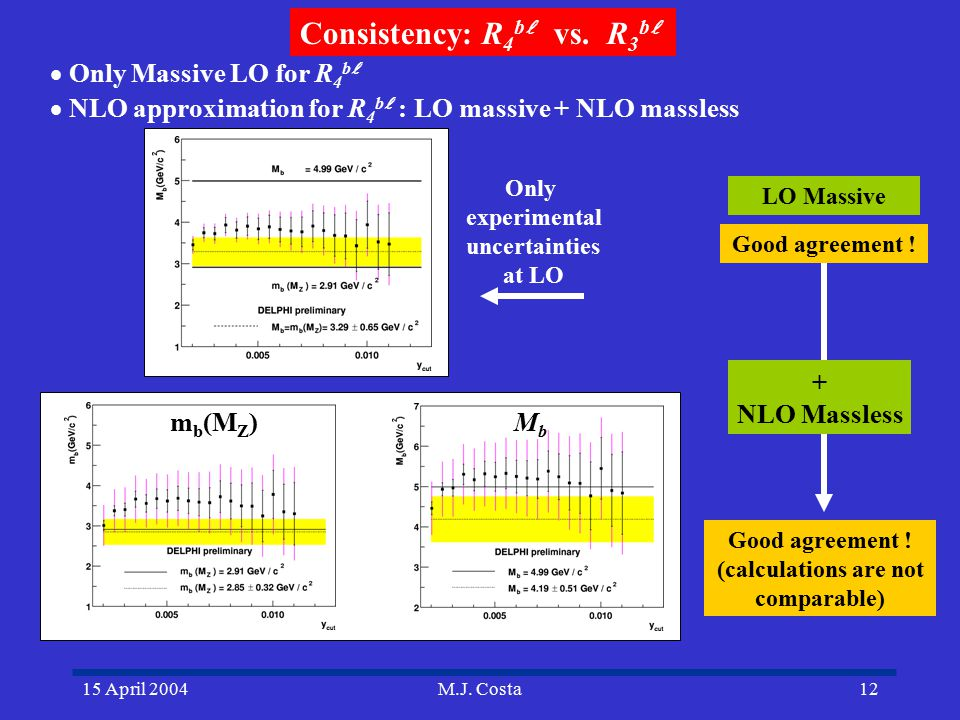 15 April 2004M.J. Costa12  Only Massive LO for R 4 b  NLO approximation for R 4 b : LO massive + NLO massless Consistency: R 4 b  vs. R 3 b LO Ma
