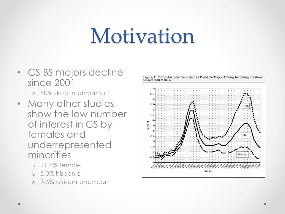 Motivation CS BS majors decline since 2001 o 50% drop in enrollment Many other studies show the low number of interest in CS by females and underrepre