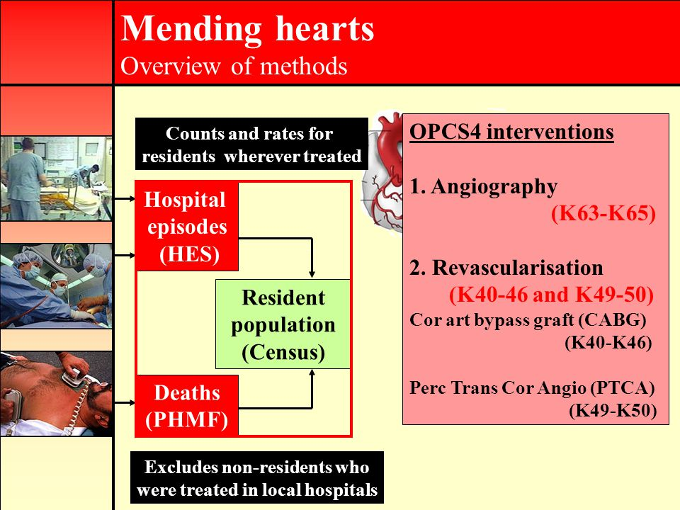 Mending hearts Overview of methods How did we do it.