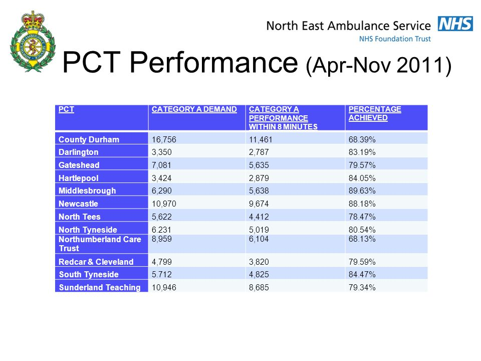 PCT Performance (Apr-Nov 2011) PCTCATEGORY A DEMANDCATEGORY A PERFORMANCE WITHIN 8 MINUTES PERCENTAGE ACHIEVED County Durham16,75611,46168.39% Darlington3,3502,78783.19% Gateshead7,0815,63579.57% Hartlepool3,4242,87984.05% Middlesbrough6,2905,63889.63% Newcastle10,9709,67488.18% North Tees5,6224,41278.47% North Tyneside6.2315,01980.54% Northumberland Care Trust 8,9596,10468.13% Redcar & Cleveland4,7993,82079.59% South Tyneside5.7124,82584.47% Sunderland Teaching10,9468,68579.34%