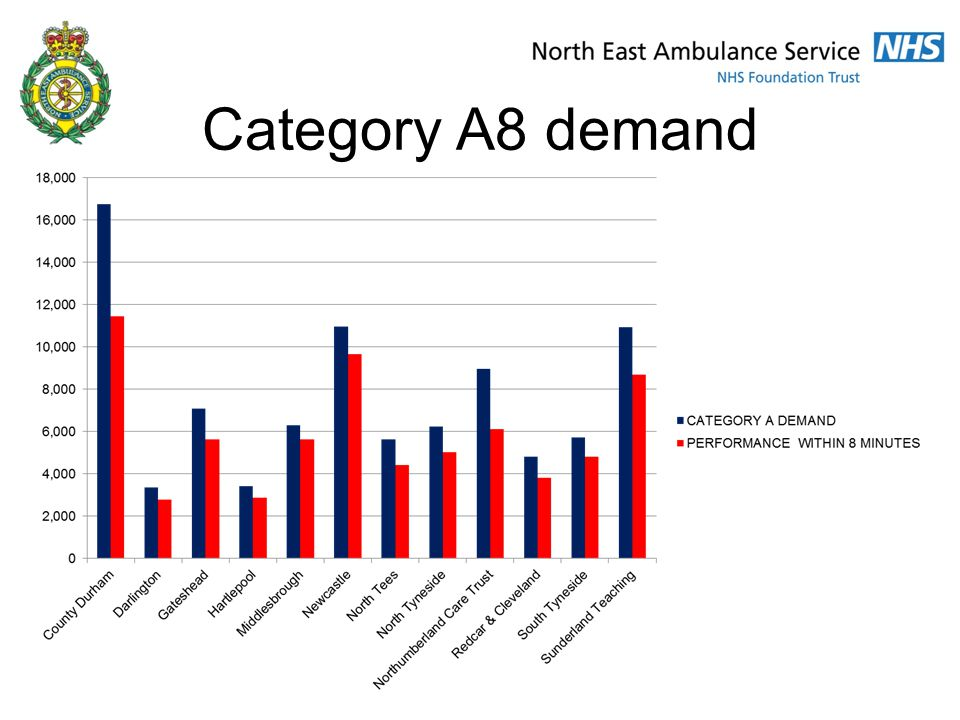 Category A8 demand