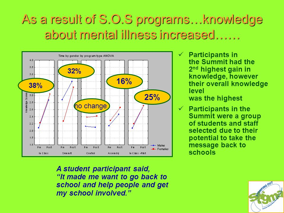As a result of S.O.S programs…knowledge about mental illness increased…… Participants in the Summit had the 2 nd highest gain in knowledge, however their overall knowledge level was the highest Participants in the Summit were a group of students and staff selected due to their potential to take the message back to schools 32% no change 16% 25% 38% A student participant said, It made me want to go back to school and help people and get my school involved.