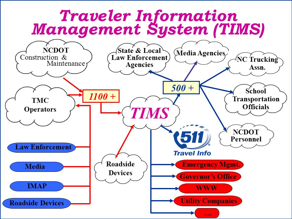 TMC Operators Roadside Devices Traveler Information Management System (TIMS) TIMS Media Agencies Construction & Maintenance NCDOT Media Law Enforcement IMAP School Transportation Officials Roadside Devices NC Trucking Assn.