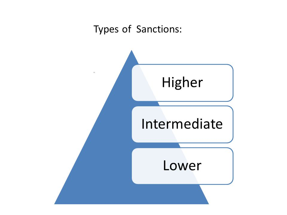 Types of Sanctions: 28