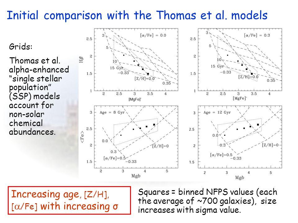 "Grids: Thomas et al. alpha-enhanced ""single stellar population"" (SSP) models account for non-solar chemical abundances. Squares = binned NFPS values ("