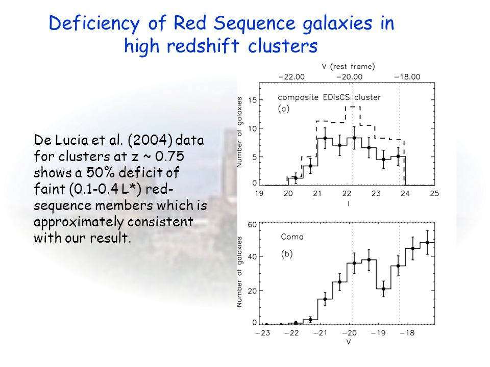 De Lucia et al. (2004) data for clusters at z ~ 0.75 shows a 50% deficit of faint (0.1-0.4 L*) red- sequence members which is approximately consistent