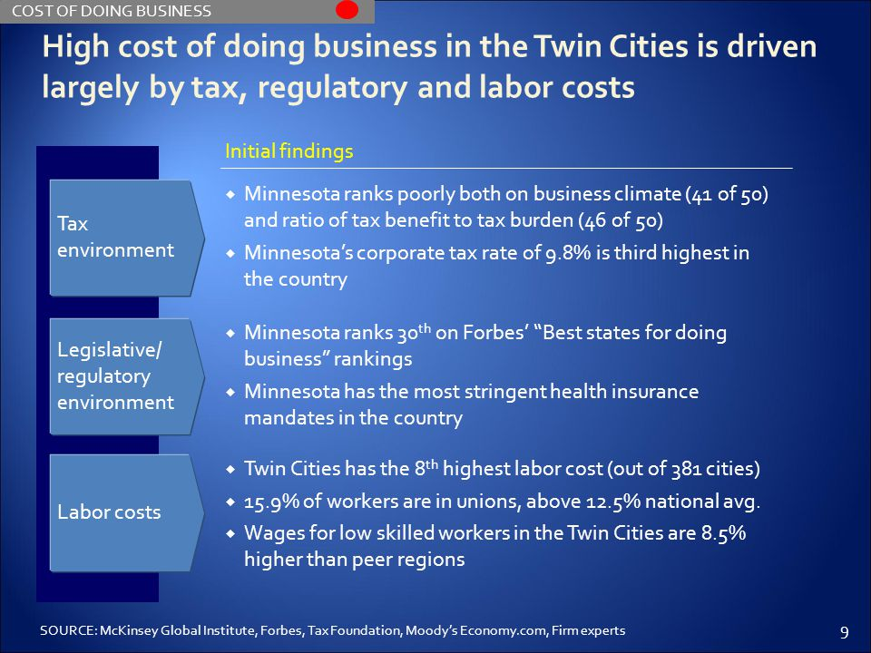 9 High cost of doing business in the Twin Cities is driven largely by tax, regulatory and labor costs Initial findings  Minnesota ranks 30 th on Forb