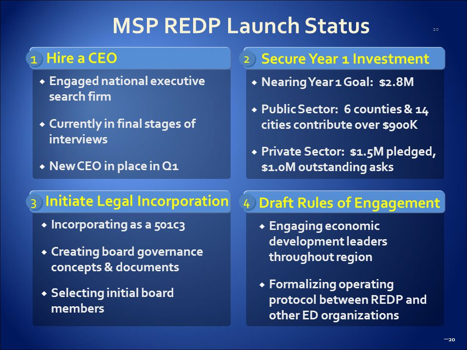 20 – 20 MSP REDP Launch Status – 20  Engaged national executive search firm  Currently in final stages of interviews  New CEO in place in Q1  Incorporating as a 501c3  Creating board governance concepts & documents  Selecting initial board members  Nearing Year 1 Goal: $2.8M  Public Sector: 6 counties & 14 cities contribute over $900K  Private Sector: $1.5M pledged, $1.0M outstanding asks  Engaging economic development leaders throughout region  Formalizing operating protocol between REDP and other ED organizations 1 1 3 3 2 2 4 4 Hire a CEO Initiate Legal Incorporation Secure Year 1 Investment Draft Rules of Engagement