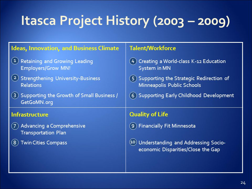 24 Itasca Project History (2003 – 2009) Ideas, Innovation, and Business ClimateTalent/Workforce Infrastructure Quality of Life Retaining and Growing L