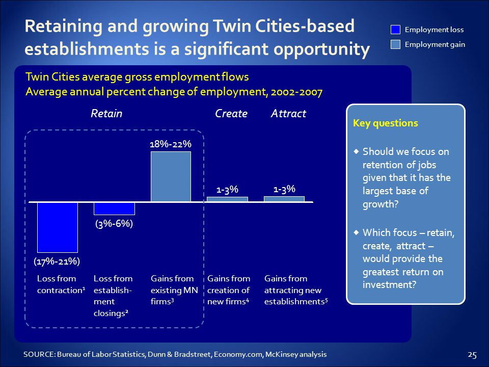 25 1-3% Gains from creation of new firms 4 1-3% Gains from attracting new establishments 5 18%-22% Gains from existing MN firms 3 Loss from establish- ment closings 2 (17%-21%) (3%-6%) Loss from contraction 1 Twin Cities average gross employment flows Average annual percent change of employment, 2002-2007 SOURCE: Bureau of Labor Statistics, Dunn & Bradstreet, Economy.com, McKinsey analysis RetainCreateAttract Employment loss Employment gain Retaining and growing Twin Cities-based establishments is a significant opportunity Key questions  Should we focus on retention of jobs given that it has the largest base of growth.