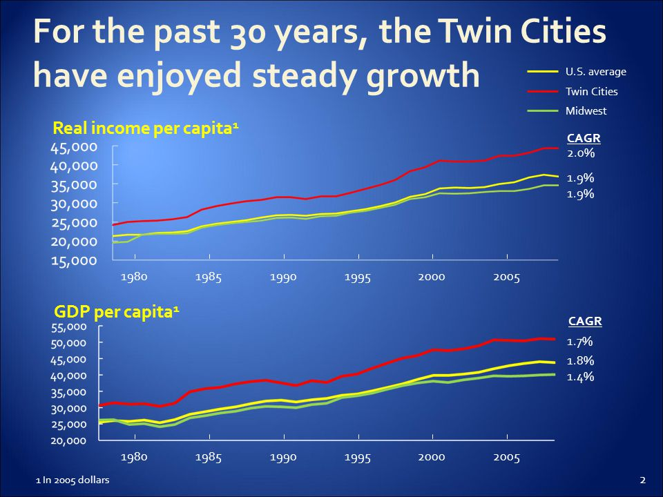 2 For the past 30 years, the Twin Cities have enjoyed steady growth GDP per capita 1 Real income per capita 1 2.0% CAGR 1.9% 200520001995199019851980