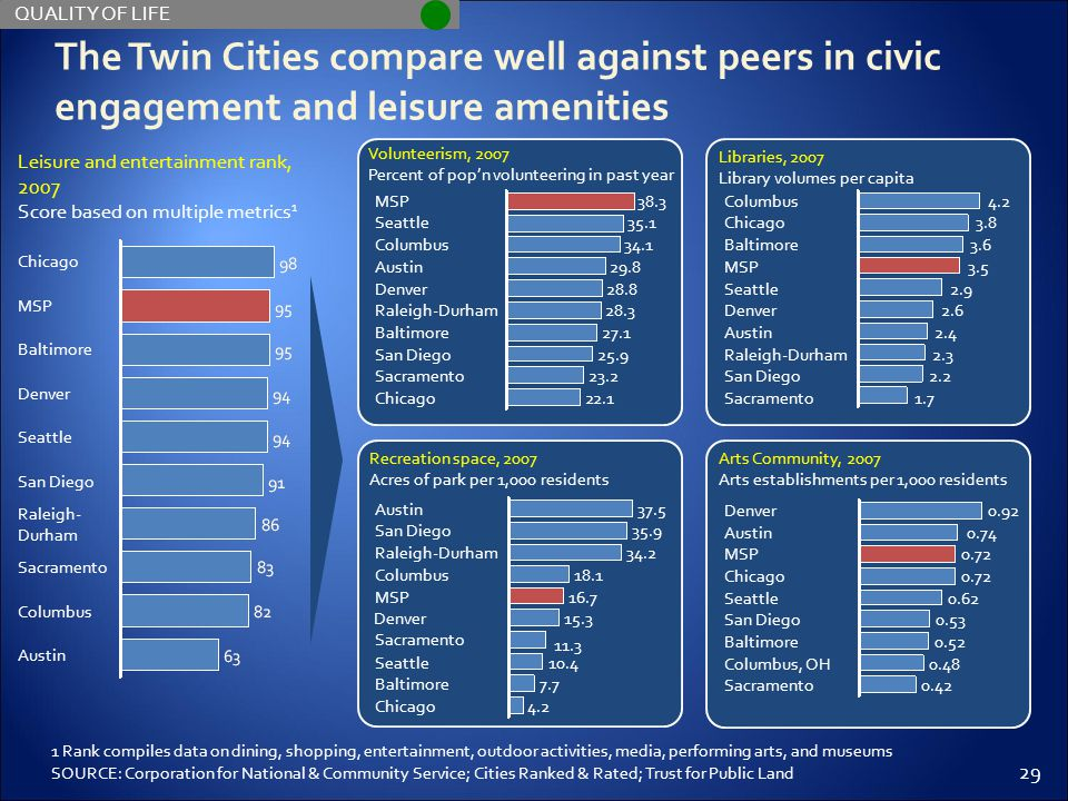29 The Twin Cities compare well against peers in civic engagement and leisure amenities 1 Rank compiles data on dining, shopping, entertainment, outdoor activities, media, performing arts, and museums SOURCE: Corporation for National & Community Service; Cities Ranked & Rated; Trust for Public Land QUALITY OF LIFE Leisure and entertainment rank, 2007 Score based on multiple metrics 1 Raleigh- Durham Sacramento Columbus Austin San Diego Seattle Denver Baltimore MSP Chicago Volunteerism, 2007 Percent of pop'n volunteering in past year Denver 29.8 34.1 Seattle Columbus MSP 28.3 38.3 35.1 28.8 Austin Chicago22.1 Sacramento23.2 San Diego25.9 Baltimore27.1 Raleigh-Durham Libraries, 2007 Library volumes per capita Seattle 3.5 3.6 Chicago Baltimore Columbus 2.6 4.2 3.8 2.9 MSP Sacramento1.7 San Diego2.2 Raleigh-Durham2.3 Austin2.4 Denver Recreation space, 2007 Acres of park per 1,000 residents MSP 18.1 34.2 San Diego Raleigh-Durham Austin 15.3 37.5 35.9 16.7 Columbus Chicago4.2 Baltimore7.7 Seattle10.4 Sacramento 11.3 Denver Arts Community, 2007 Arts establishments per 1,000 residents Seattle 0.72 Austin MSP Denver 0.53 0.92 0.74 0.62 Chicago Sacramento0.42 Columbus, OH0.48 Baltimore0.52 San Diego