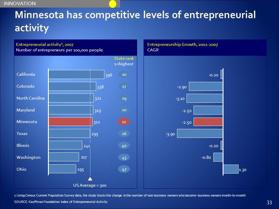 33 Entrepreneurial activity 1, 2007 Number of entrepreneurs per 100,000 people 22 Minnesota has competitive levels of entrepreneurial activity SOURCE: Kauffman Foundation Index of Entrepreneurial Activity 2643401947 1 Using Census Current Population Survey data, the study tracks the change in the number of non-business owners who become business owners month-to-month 201017 State rank 1=highest INNOVATION North Carolina Colorado California US Average = 300 Ohio Washington Illinois Texas Minnesota Maryland Entrepreneurship Growth, 2002-2007 CAGR