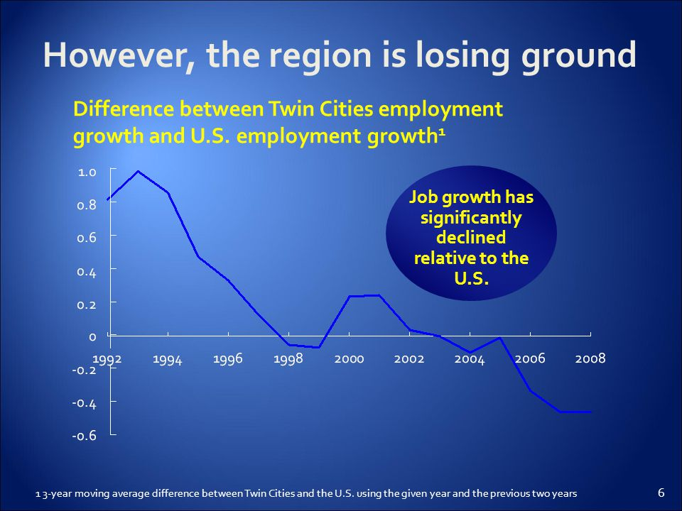 6 However, the region is losing ground 1 3-year moving average difference between Twin Cities and the U.S.