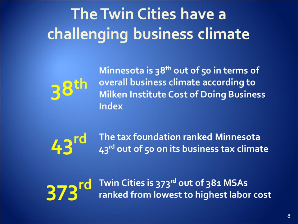 9 High cost of doing business in the Twin Cities is driven largely by tax, regulatory and labor costs Initial findings  Minnesota ranks 30 th on Forbes' Best states for doing business rankings  Minnesota has the most stringent health insurance mandates in the country Legislative/ regulatory environment  Minnesota ranks poorly both on business climate (41 of 50) and ratio of tax benefit to tax burden (46 of 50)  Minnesota's corporate tax rate of 9.8% is third highest in the country Tax environment  Twin Cities has the 8 th highest labor cost (out of 381 cities)  15.9% of workers are in unions, above 12.5% national avg.
