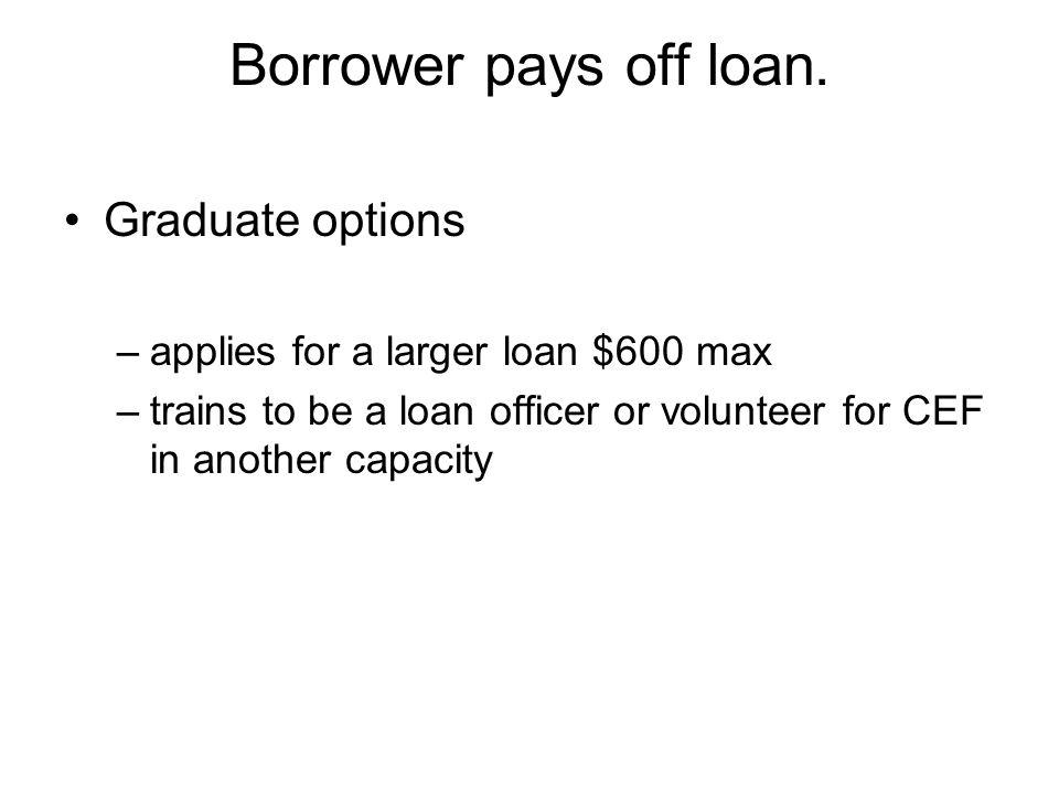 Borrower pays off loan.