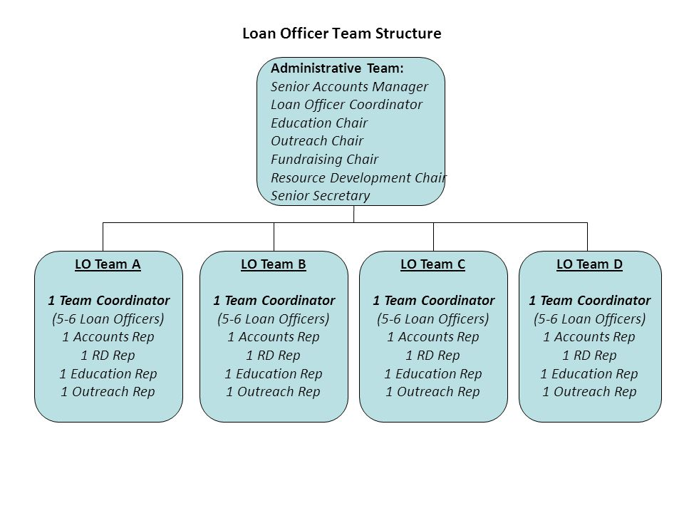 Loan Officer Team Structure Administrative Team: Senior Accounts Manager Loan Officer Coordinator Education Chair Outreach Chair Fundraising Chair Resource Development Chair Senior Secretary LO Team A 1 Team Coordinator (5-6 Loan Officers) 1 Accounts Rep 1 RD Rep 1 Education Rep 1 Outreach Rep LO Team B 1 Team Coordinator (5-6 Loan Officers) 1 Accounts Rep 1 RD Rep 1 Education Rep 1 Outreach Rep LO Team C 1 Team Coordinator (5-6 Loan Officers) 1 Accounts Rep 1 RD Rep 1 Education Rep 1 Outreach Rep LO Team D 1 Team Coordinator (5-6 Loan Officers) 1 Accounts Rep 1 RD Rep 1 Education Rep 1 Outreach Rep
