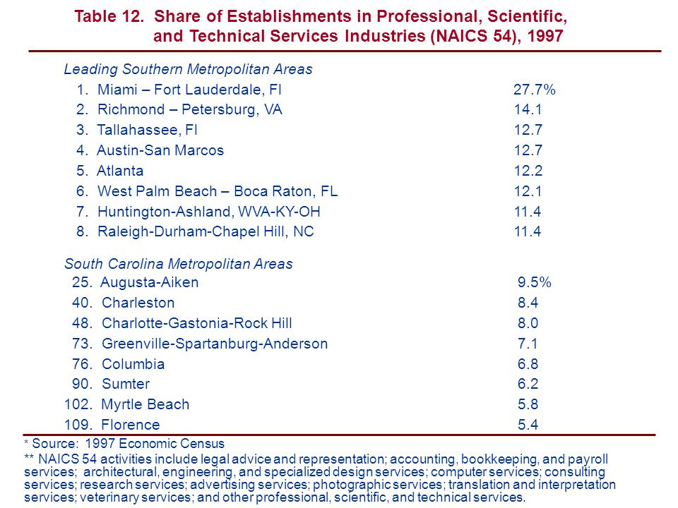 Leading Southern Metropolitan Areas 1. Miami – Fort Lauderdale, Fl27.7% 2.