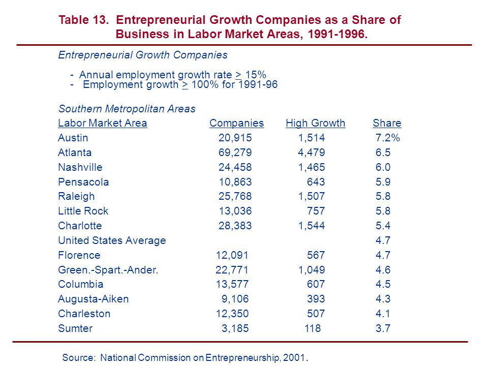 Entrepreneurial Growth Companies - Annual employment growth rate > 15% - Employment growth > 100% for 1991-96 Southern Metropolitan Areas Labor Market AreaCompaniesHigh GrowthShare Austin 20,915 1,514 7.2% Atlanta 69,279 4,479 6.5 Nashville 24,458 1,465 6.0 Pensacola 10,863 643 5.9 Raleigh 25,768 1,507 5.8 Little Rock 13,036 757 5.8 Charlotte 28,383 1,544 5.4 United States Average 4.7 Florence 12,091 567 4.7 Green.-Spart.-Ander.