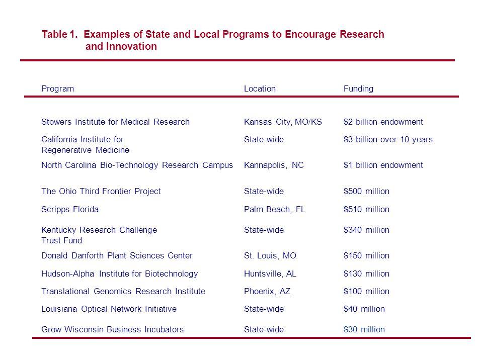 Table 2.Selected Measures of Metropolitan Innovative Environment A.