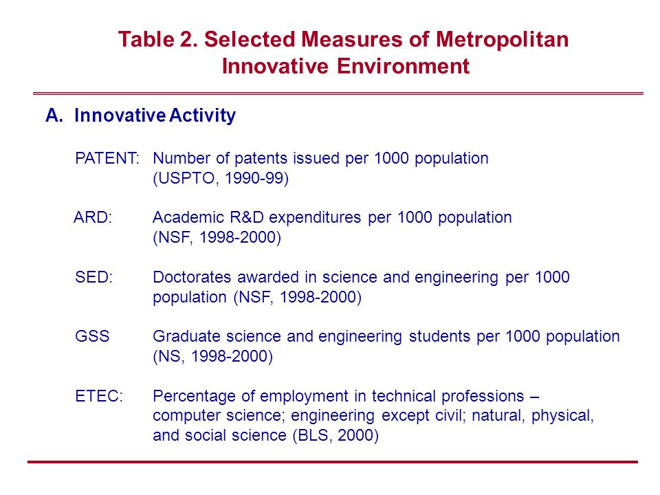 Table 2.Selected Measures of Metropolitan Innovative Environment (cont.) B.