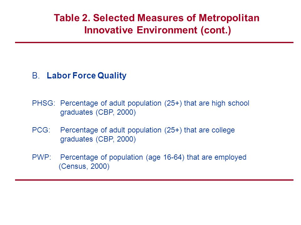 Table 2. Selected Measures of Metropolitan Innovative Environment (cont.) B.