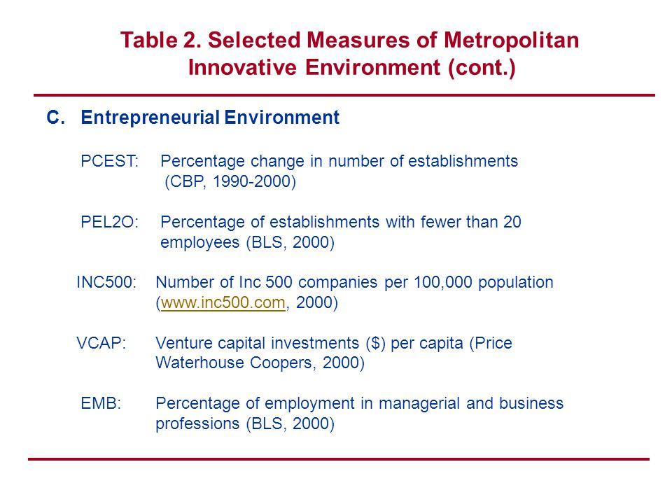 Table 2.Selected Measures of Metropolitan Innovative Environment (cont.) D.