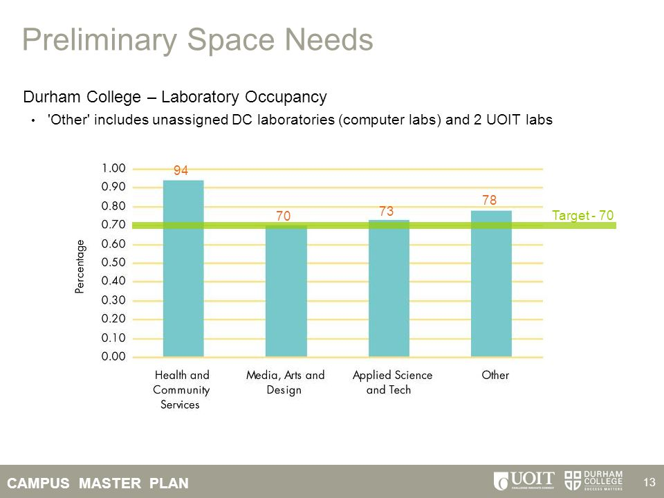 CAMPUS MASTER PLAN 13 Preliminary Space Needs Durham College – Laboratory Occupancy 'Other' includes unassigned DC laboratories (computer labs) and 2