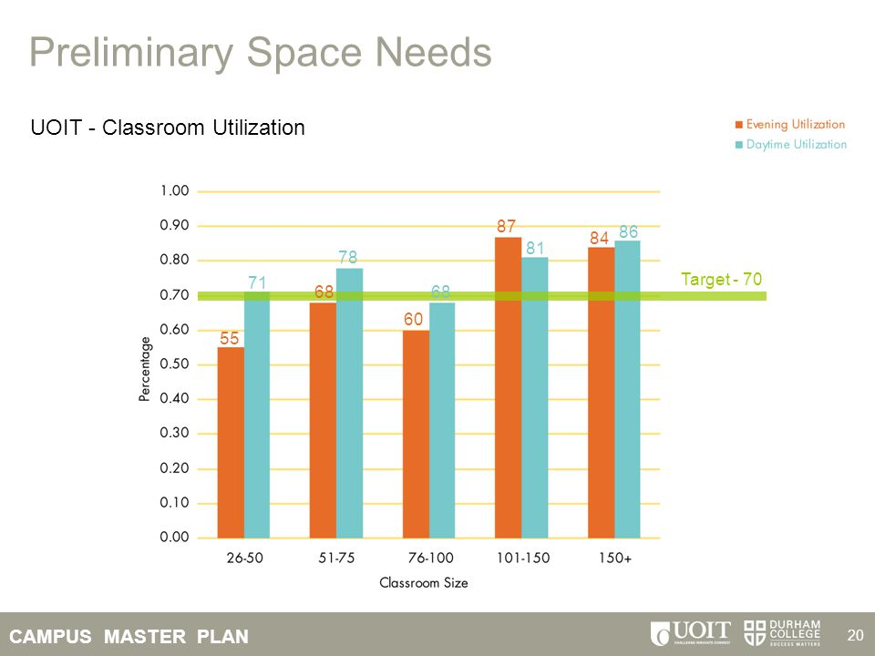 CAMPUS MASTER PLAN 20 Preliminary Space Needs UOIT - Classroom Utilization 71 78 81 86 55 87 84 68 60 Target - 70
