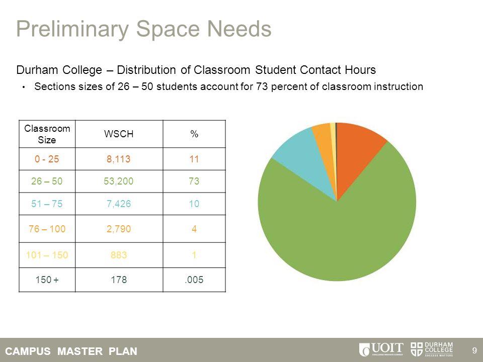CAMPUS MASTER PLAN 10 Preliminary Space Needs Durham College - Classroom Utilization 67 74 78 51 Target - 70
