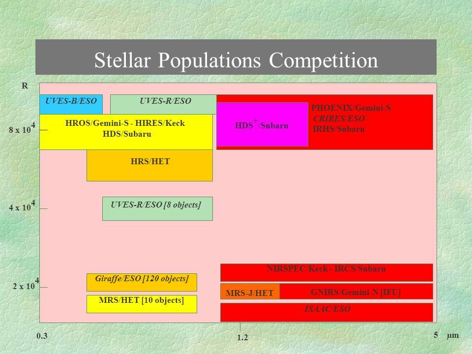 Large Scale Structure Competition IMACS/Magellan I [03?] - FMOS/Subaru [?] VIMOS/ESO ['02] NIRMOS/ESO? DEIMOS/Keck ['02] ISAAC/ESO - NIRSPEC/Keck IRCS