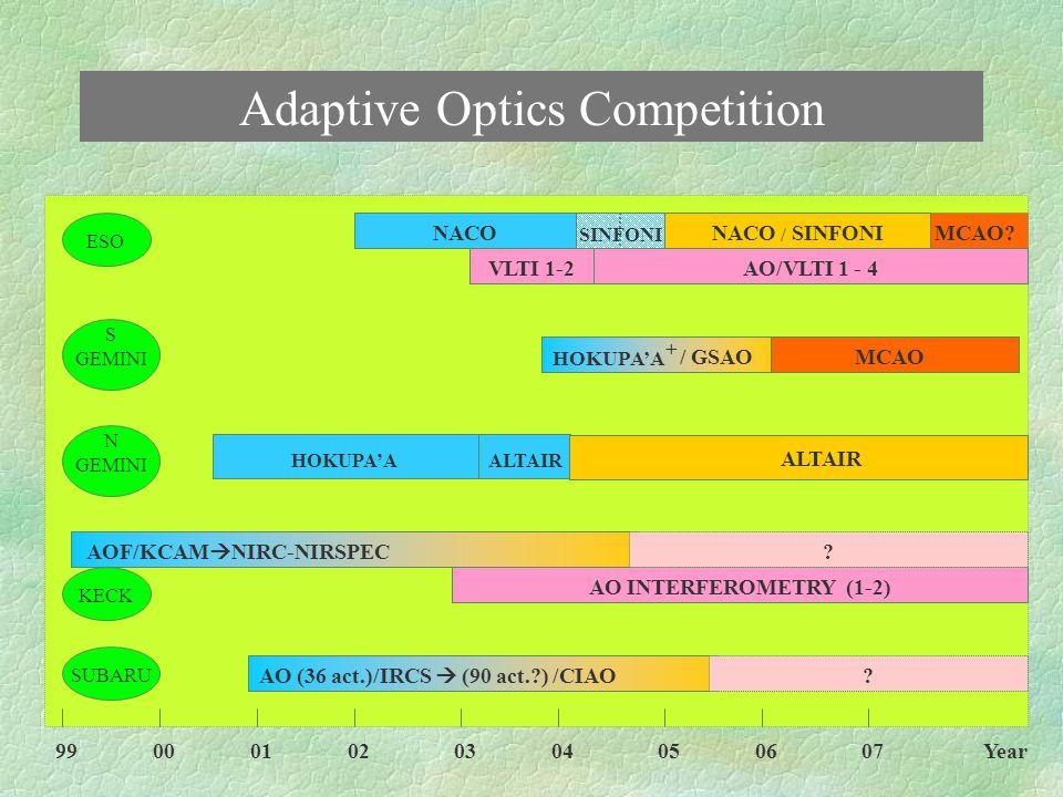 Cool Universe Competition VISIR/ESO ['02] 8 12 10 2 10 4 10 3 18 24 R Max VISIR/ESO ['02] COMICS/Subaru LWS  LWIRC/Keck - CANARI-CAM/GTC LWS  LWIRC/