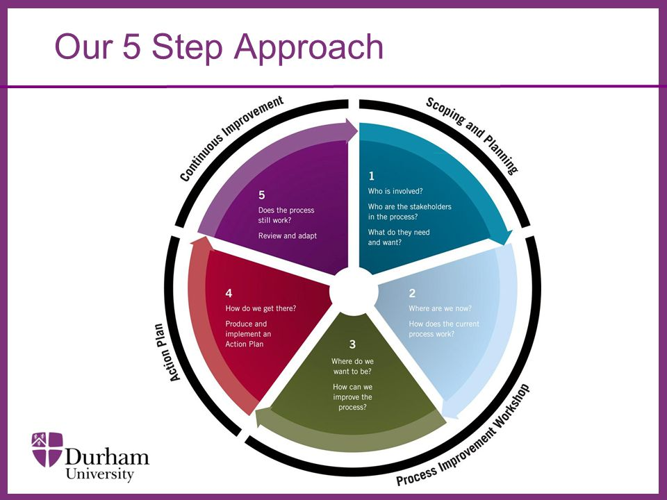 ∂ Our 5 Step Approach