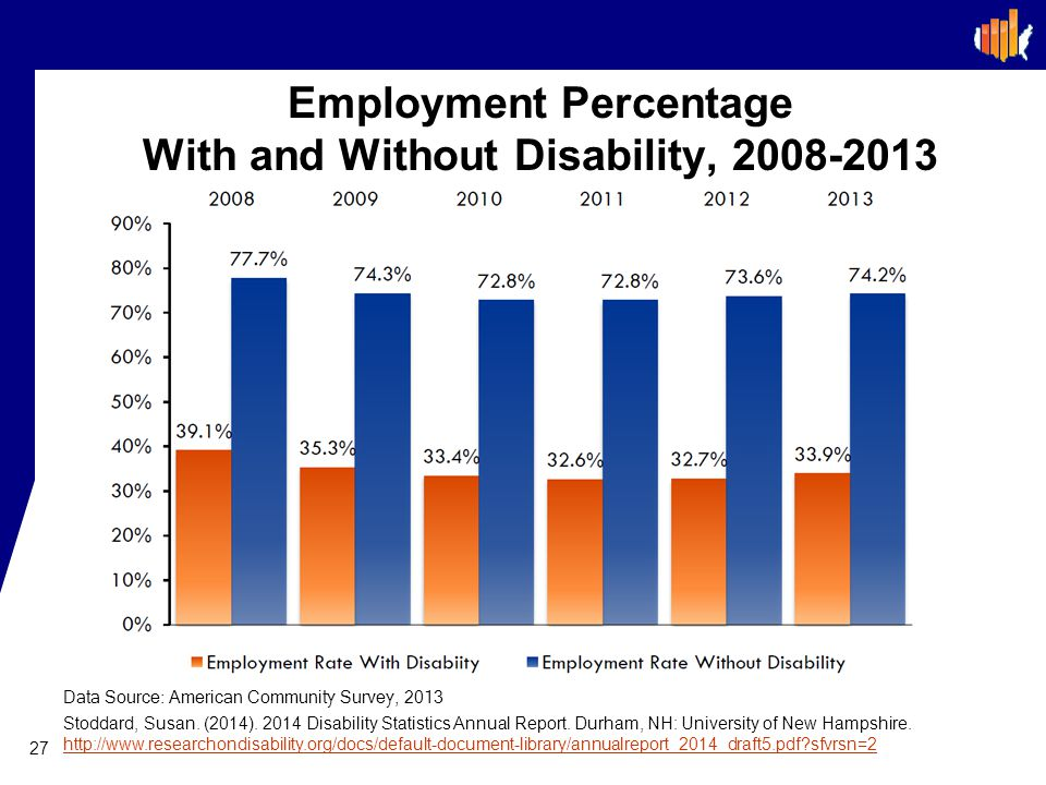Employment Percentage With and Without Disability, 2008-2013 27 Data Source: American Community Survey, 2013 Stoddard, Susan.