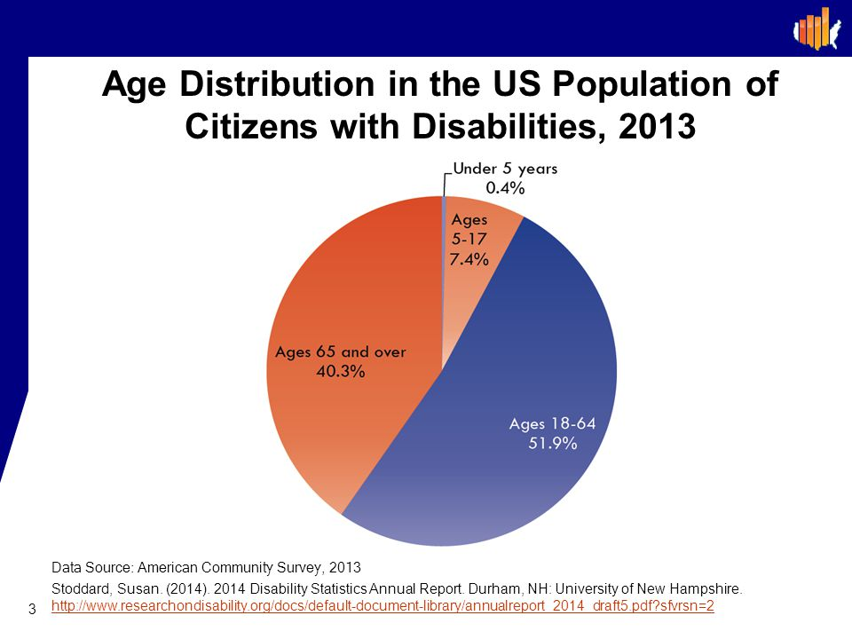 Age Distribution in the US Population of Citizens with Disabilities, 2013 3 Data Source: American Community Survey, 2013 Stoddard, Susan.
