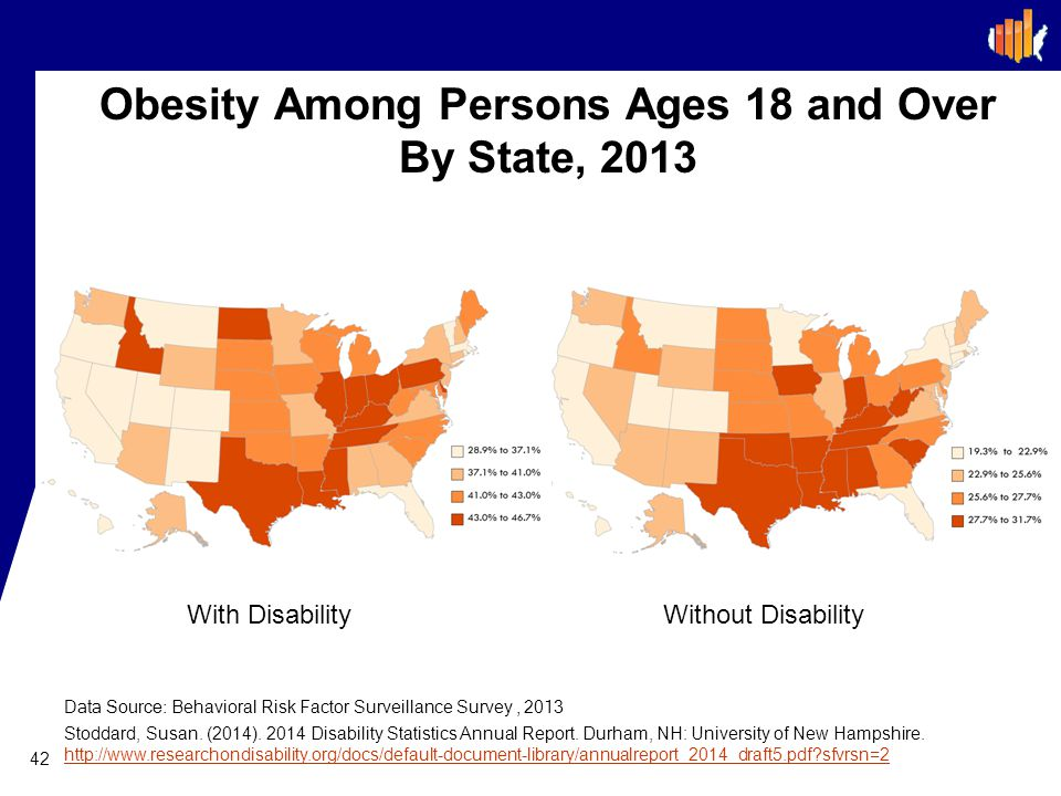 Obesity Among Persons Ages 18 and Over By State, 2013 42 Data Source: Behavioral Risk Factor Surveillance Survey, 2013 Stoddard, Susan.