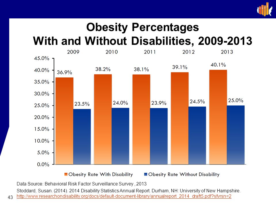 Obesity Percentages With and Without Disabilities, 2009-2013 43 Data Source: Behavioral Risk Factor Surveillance Survey, 2013 Stoddard, Susan.