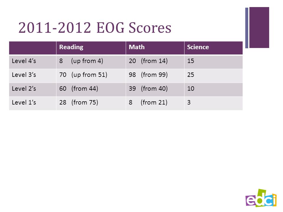 2011-2012 EOG Scores ReadingMathScience Level 4's8 (up from 4)20 (from 14)15 Level 3's70 (up from 51)98 (from 99)25 Level 2's60 (from 44)39 (from 40)10 Level 1's28 (from 75)8 (from 21)3
