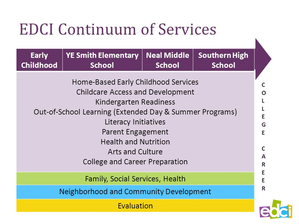 EDCI Continuum of Services Early Childhood YE Smith Elementary School Neal Middle School Southern High School Home-Based Early Childhood Services Childcare Access and Development Kindergarten Readiness Out-of-School Learning (Extended Day & Summer Programs) Literacy Initiatives Parent Engagement Health and Nutrition Arts and Culture College and Career Preparation Family, Social Services, Health Neighborhood and Community Development Evaluation COLLEGECAREERCOLLEGECAREER