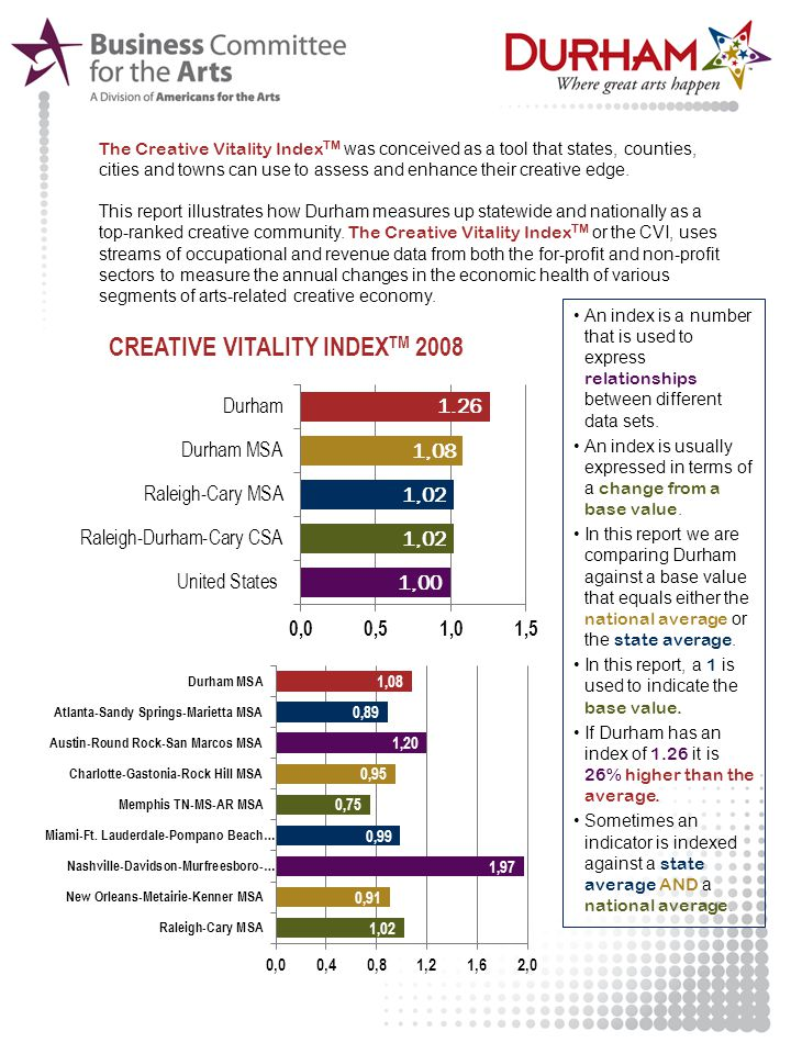 The Creative Vitality Index TM was conceived as a tool that states, counties, cities and towns can use to assess and enhance their creative edge. This