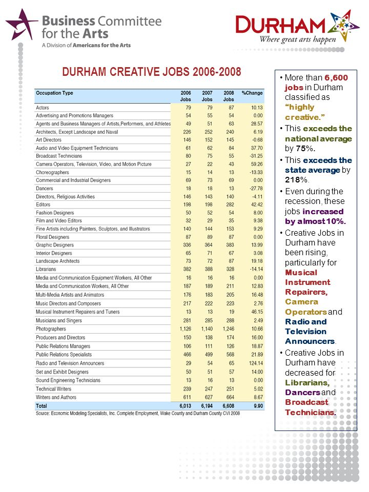 "More than 6,600 jobs in Durham classified as ""highly creative."" This exceeds the national average by 75%. This exceeds the state average by 218%. Even"